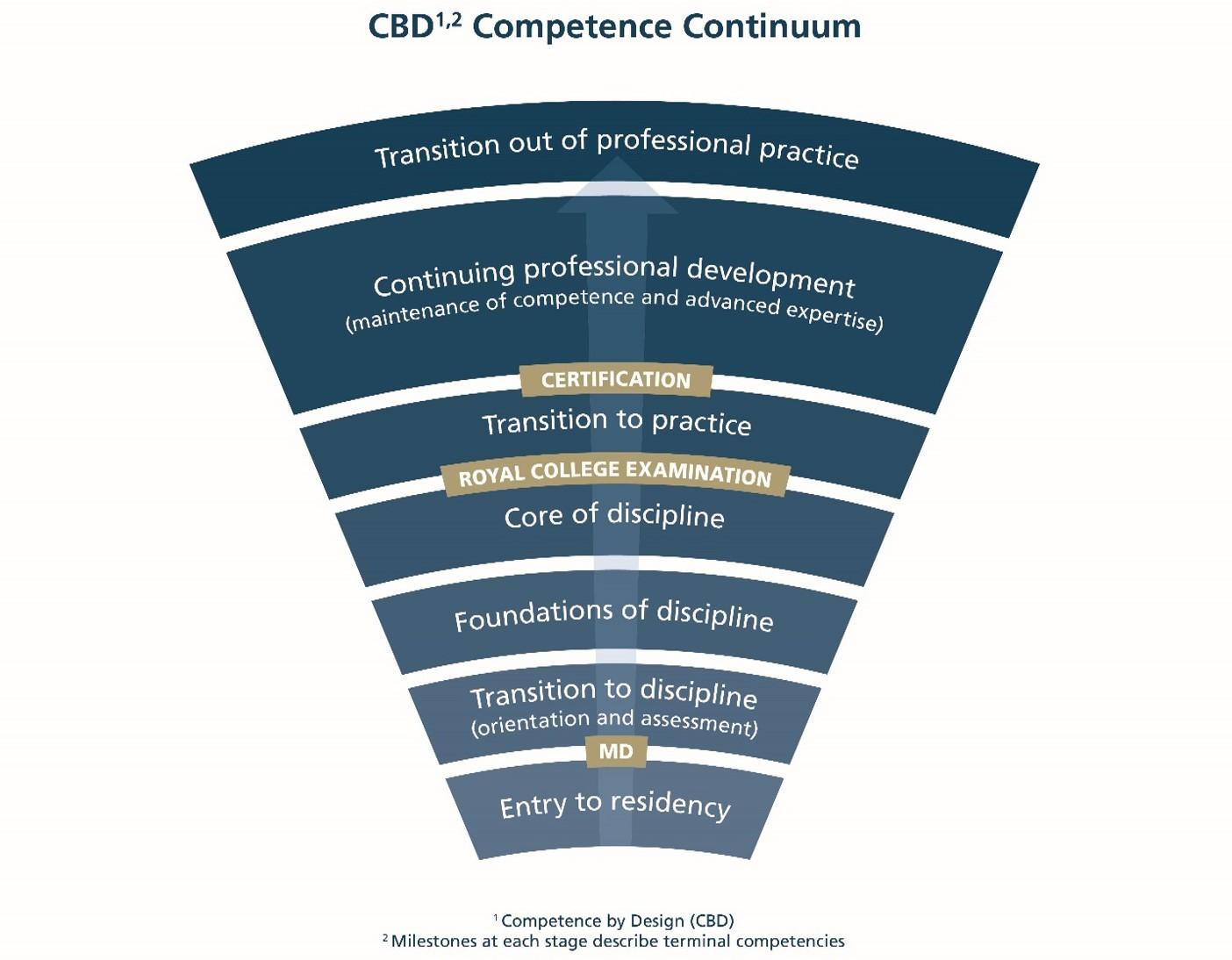 CBD Continuum